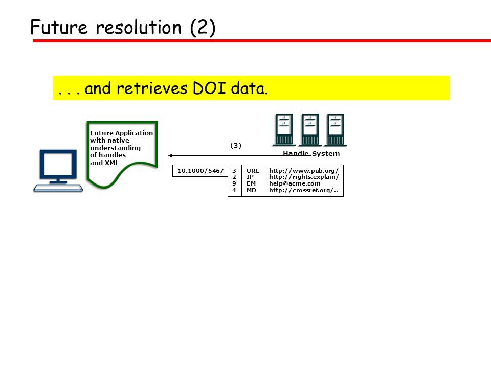 ... and retrieves DOI data. Future Application with native understanding of handles and XML (3) 32943294 10.1000/5467http://www.pub.org/ http://rights