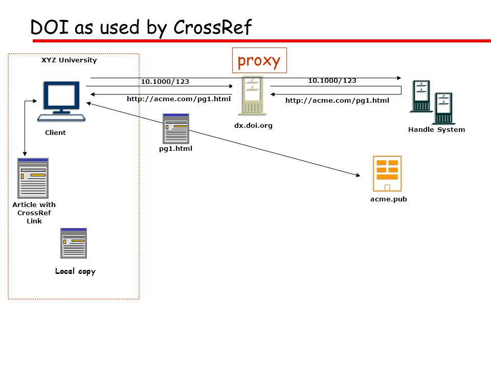 10.1000/123 http://acme.com/pg1.html 10.1000/123 pg1.html Article with CrossRef Link Client XYZ University Local copy DOI as used by CrossRef Handle System dx.doi.org acme.pub proxy