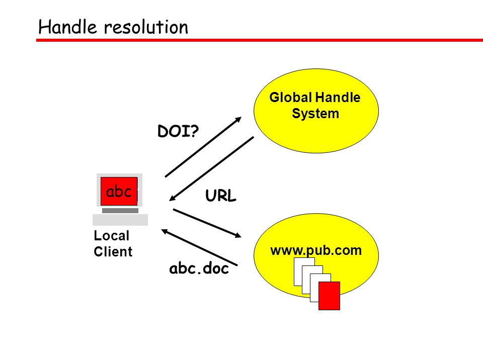 Global Handle System Web Browser Local Client www.pub.com DOI URL abc abc.doc Handle resolution