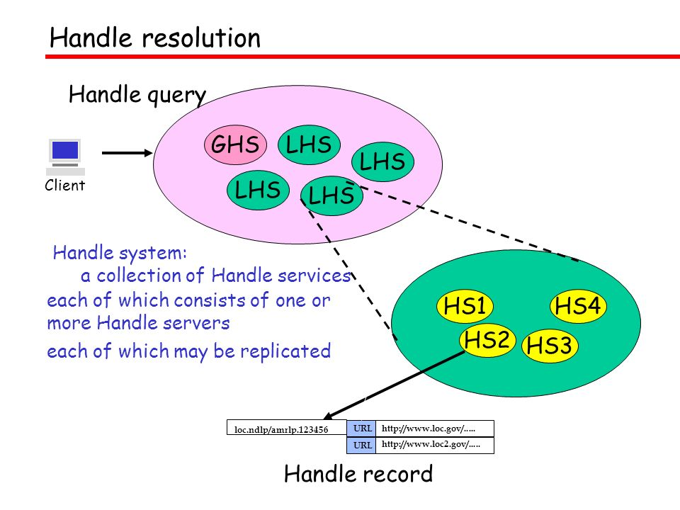 Client GHSLHS Handle system: a collection of Handle services HS1 each of which consists of one or more Handle servers HS2 HS3 HS4 each of which may be replicated http://www.loc.gov/.....