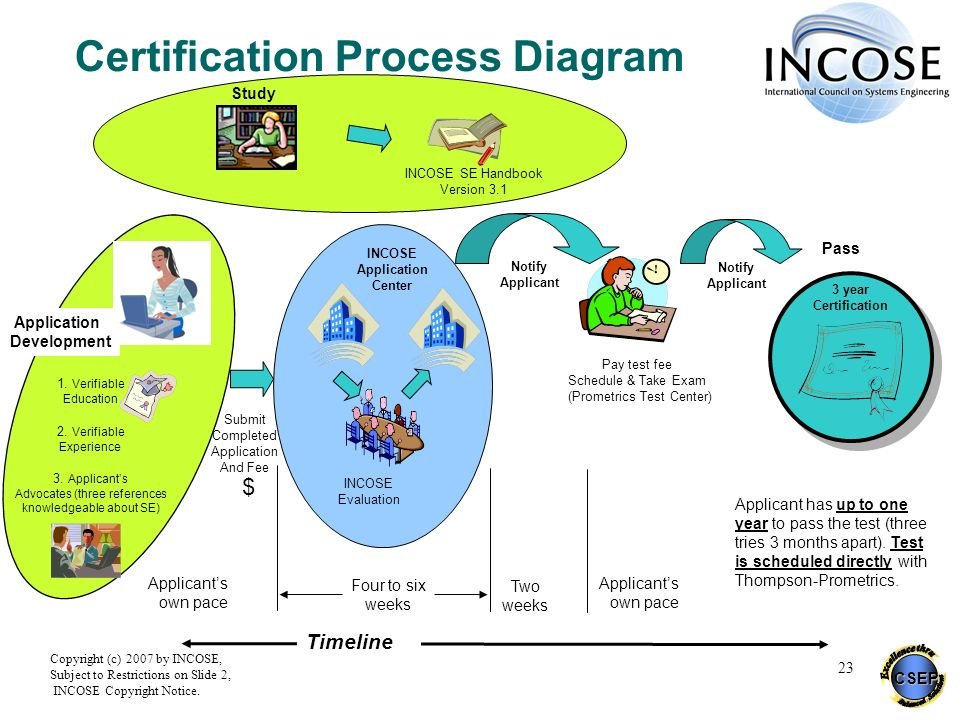 CSEP Copyright (c) 2007 by INCOSE, Subject to Restrictions on Slide 2, INCOSE Copyright Notice. 23 Certification Process Diagram INCOSE SE Handbook Ve