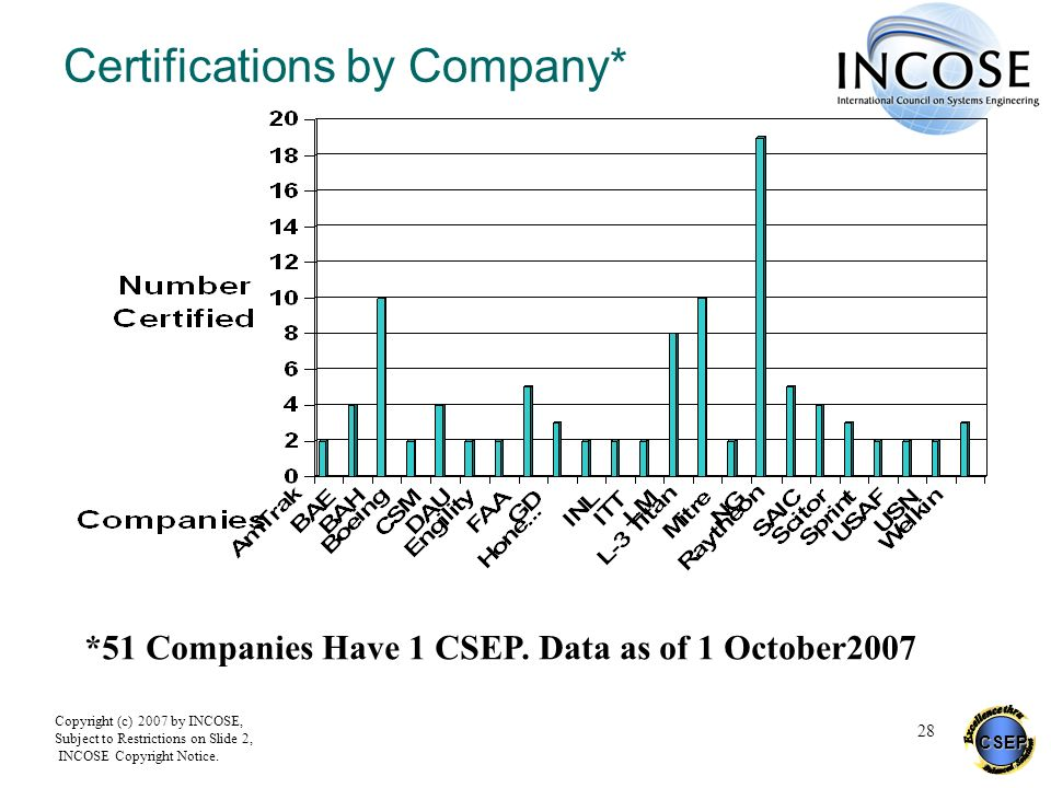 CSEP Copyright (c) 2007 by INCOSE, Subject to Restrictions on Slide 2, INCOSE Copyright Notice. 28 Certifications by Company* *51 Companies Have 1 CSE
