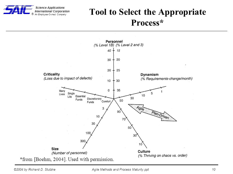 ©2004 by Richard D. StutzkeAgile Methods and Process Maturity.ppt 10 Science Applications International Corporation An Employee-Owned Company ® Tool t