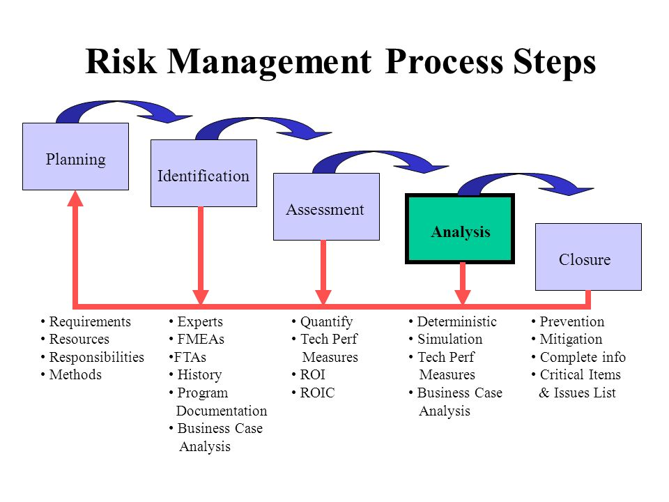 Planning Identification Assessment Analysis Closure Risk Management Process Steps Requirements Resources Responsibilities Methods Experts FMEAs FTAs History Program Documentation Business Case Analysis Quantify Tech Perf Measures ROI ROIC Deterministic Simulation Tech Perf Measures Business Case Analysis Prevention Mitigation Complete info Critical Items & Issues List