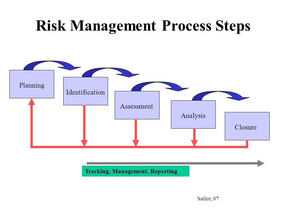 Planning Identification Assessment Analysis Closure Risk Management Process Steps Sailor, 97 Tracking, Management, Reporting
