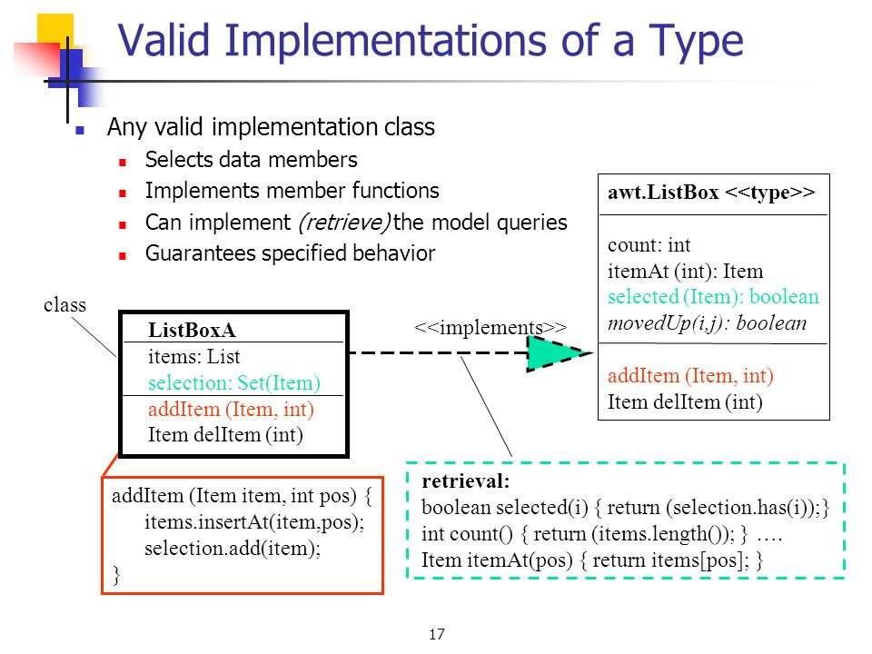 17 Valid Implementations of a Type Any valid implementation class Selects data members Implements member functions Can implement (retrieve) the model queries Guarantees specified behavior awt.ListBox > count: int itemAt (int): Item selected (Item): boolean movedUp(i,j): boolean addItem (Item, int) Item delItem (int) addItem (Item item, int pos) { items.insertAt(item,pos); selection.add(item); } ListBoxA items: List selection: Set(Item) addItem (Item, int) Item delItem (int) class retrieval: boolean selected(i) { return (selection.has(i));} int count() { return (items.length()); } ….