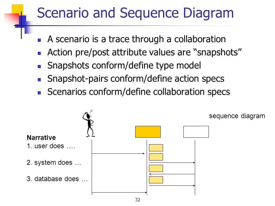 32 Scenario and Sequence Diagram A scenario is a trace through a collaboration Action pre/post attribute values are snapshots Snapshots conform/define type model Snapshot-pairs conform/define action specs Scenarios conform/define collaboration specs sequence diagram Narrative 1.