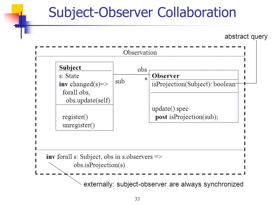 33 Subject-Observer Collaboration Observation Observer isProjection(Subject): boolean update() spec post isProjection(sub); Subject s: State inv changed(s)=> forall obs, obs.update(self) register() unregister() obs sub inv forall s: Subject, obs in s.observers => obs.isProjection(s) externally: subject-observer are always synchronized abstract query *