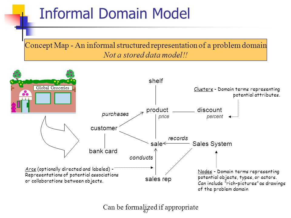 47 Concept Map - An informal structured representation of a problem domain Not a stored data model!.