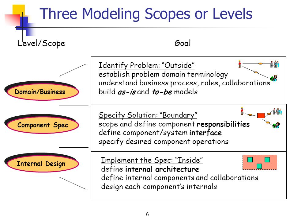 6 Three Modeling Scopes or Levels Domain/Business Component Spec Internal Design Goal Specify Solution: Boundary scope and define component responsibilities define component/system interface specify desired component operations Identify Problem: Outside establish problem domain terminology understand business process, roles, collaborations build as-is and to-be models Implement the Spec: Inside define internal architecture define internal components and collaborations design each components internals Level/Scope