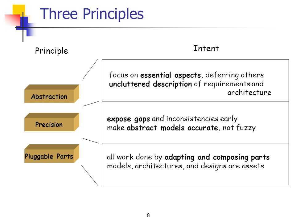 8 Three Principles Intent expose gaps and inconsistencies early make abstract models accurate, not fuzzy focus on essential aspects, deferring others uncluttered description of requirements and architecture all work done by adapting and composing parts models, architectures, and designs are assets Abstraction Precision Pluggable Parts Principle
