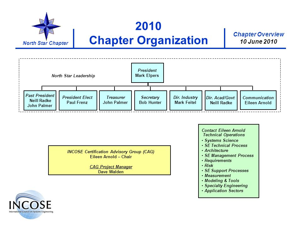 Chapter Overview 10 June 2010 North Star Chapter 2010 Chapter Organization INCOSE Certification Advisory Group (CAG) Eileen Arnold – Chair CAG Project Manager Dave Walden Contact Eileen Arnold Systems Science SE Technical Process Architecture SE Management Process Requirements Risk SE Support Processes Measurement Modeling & Tools Specialty Engineering Application Sectors President Mark Elpers Secretary Bob Hunter Treasurer John Palmer Dir.