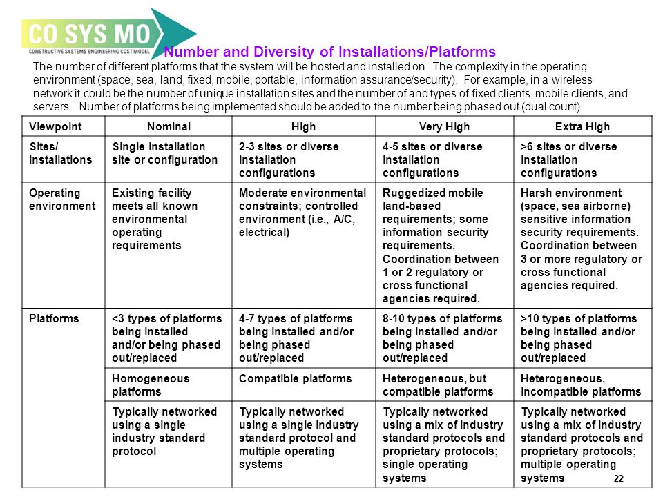 22 Number and Diversity of Installations/Platforms The number of different platforms that the system will be hosted and installed on.