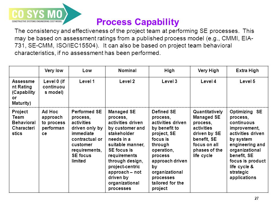 27 Process Capability The consistency and effectiveness of the project team at performing SE processes.