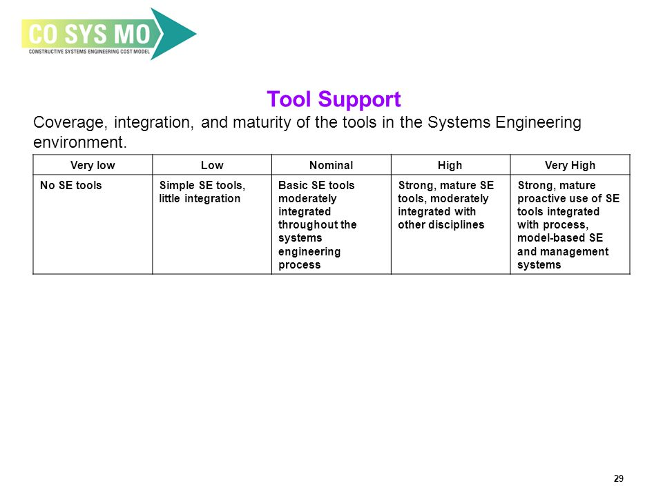 29 Tool Support Coverage, integration, and maturity of the tools in the Systems Engineering environment.