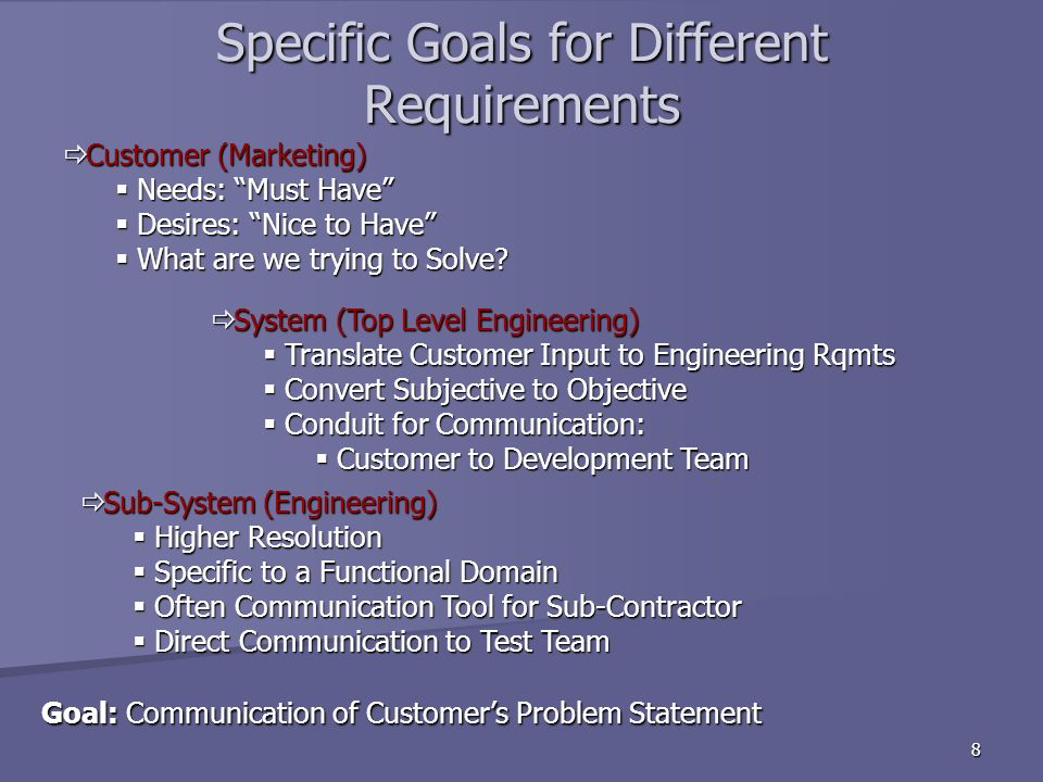 8 Specific Goals for Different Requirements Goal: Communication of Customers Problem Statement Goal: Communication of Customers Problem Statement Customer (Marketing) Customer (Marketing) Needs: Must Have Needs: Must Have Desires: Nice to Have Desires: Nice to Have What are we trying to Solve.