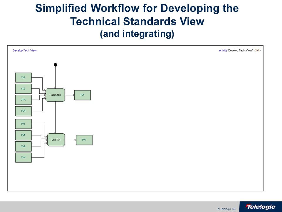 © Telelogic AB Simplified Workflow for Developing the Technical Standards View (and integrating)