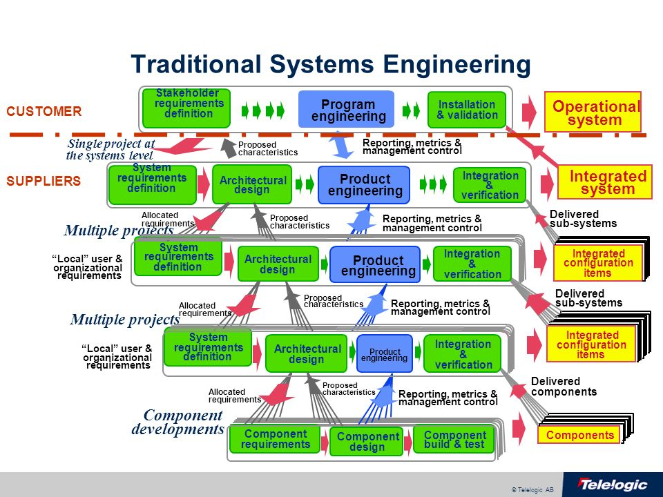 © Telelogic AB Traditional Systems Engineering