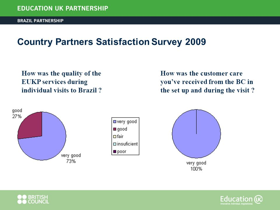 Country Partners Satisfaction Survey 2009 How was the quality of the EUKP services during individual visits to Brazil .