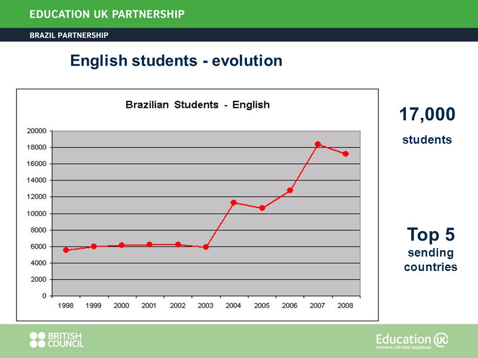 English students - evolution 17,000 students Top 5 sending countries