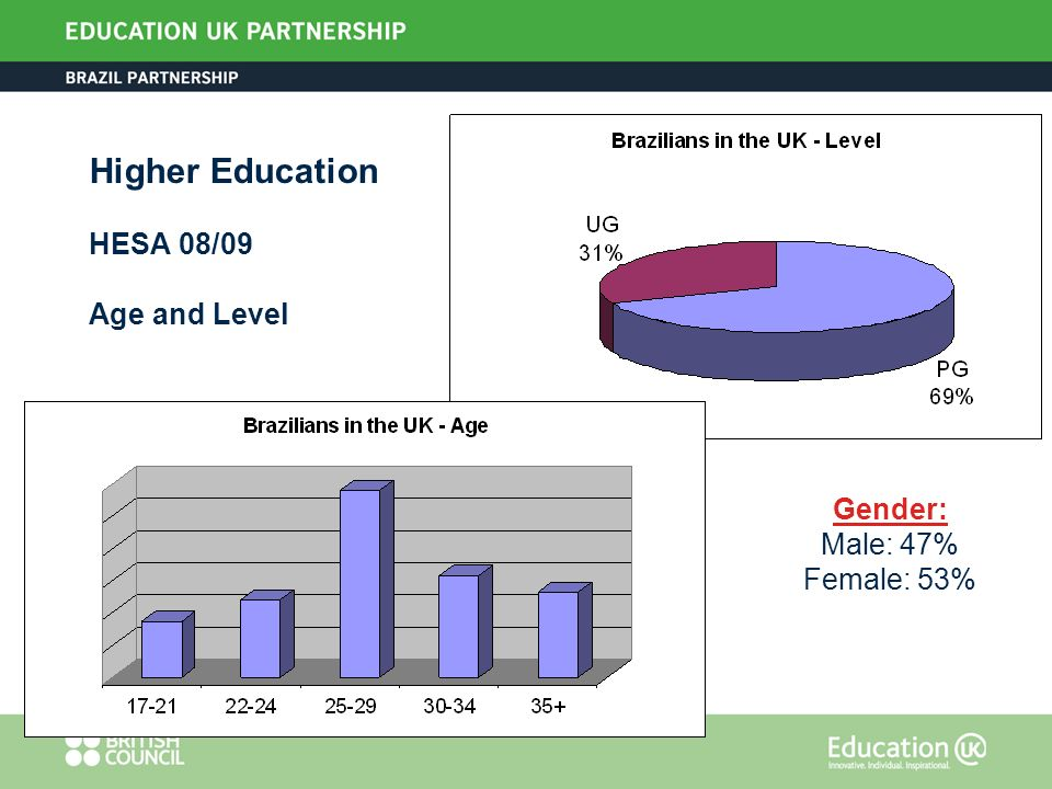 Gender: Male: 47% Female: 53% Higher Education HESA 08/09 Age and Level