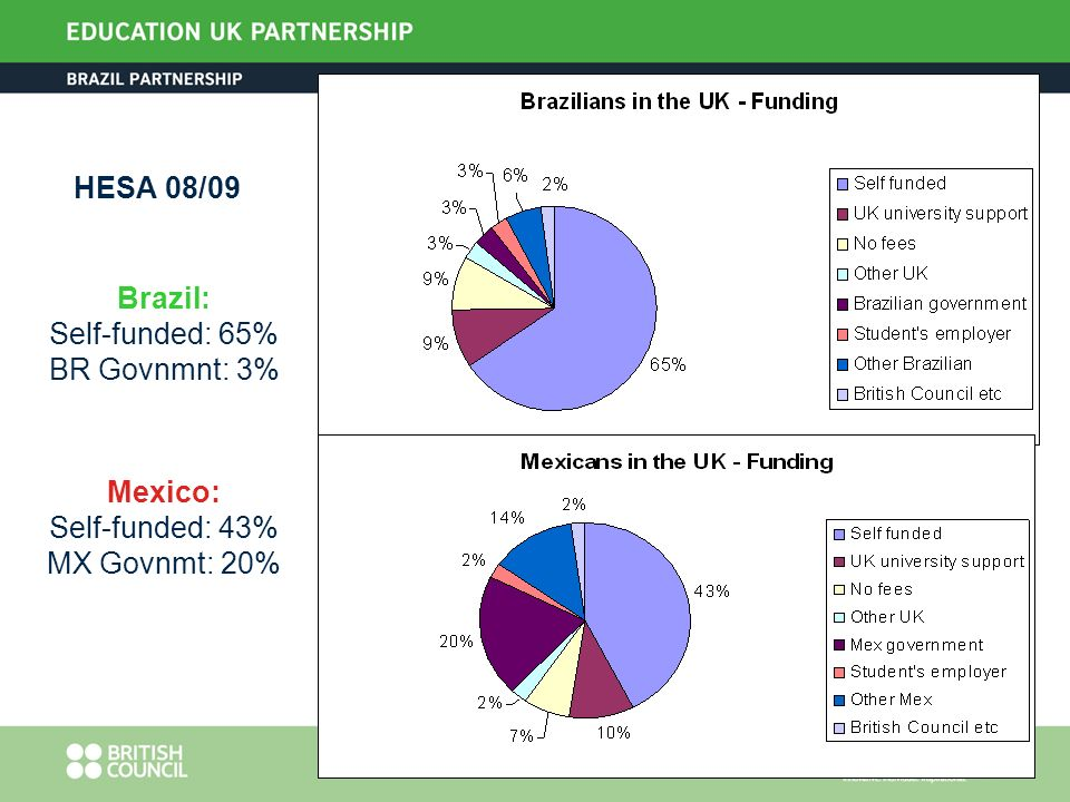 HESA 08/09 Brazil: Self-funded: 65% BR Govnmnt: 3% Mexico: Self-funded: 43% MX Govnmt: 20%
