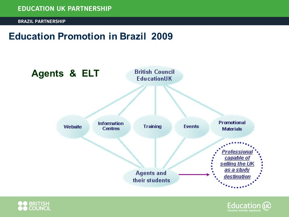 Agents & ELT Education Promotion in Brazil 2009
