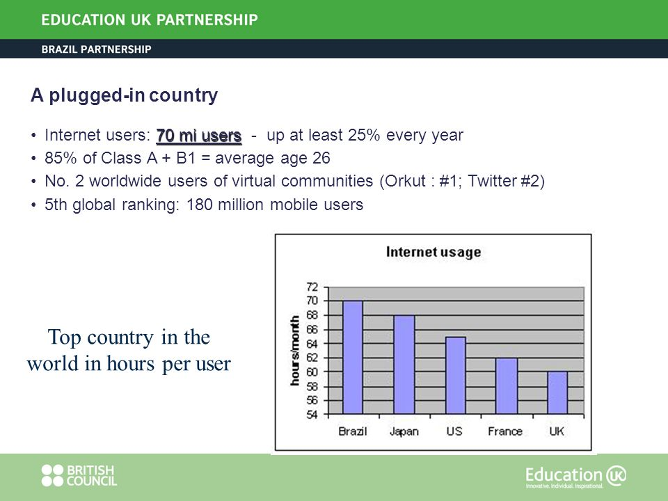 A plugged-in country 70 mi usersInternet users: 70 mi users - up at least 25% every year 85% of Class A + B1 = average age 26 No. 2 worldwide users of