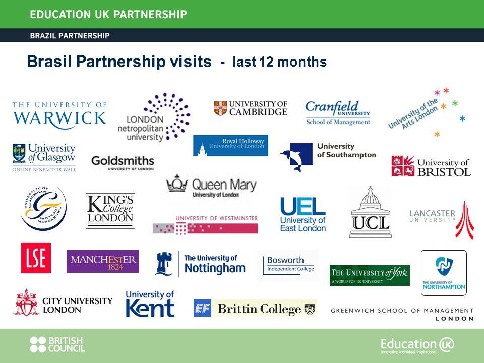 Brasil Partnership visits - last 12 months