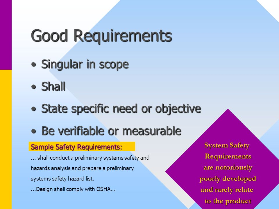 Good Requirements Singular in scopeSingular in scope ShallShall State specific need or objectiveState specific need or objective Be verifiable or meas