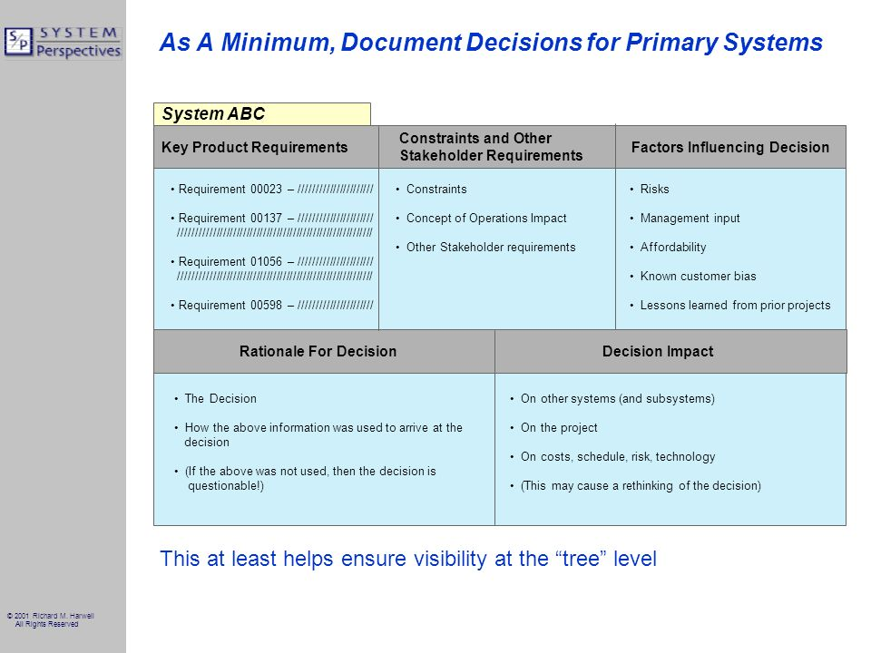© 2001 Richard M. Harwell All Rights Reserved As A Minimum, Document Decisions for Primary Systems System ABC Decision ImpactRationale For Decision Re