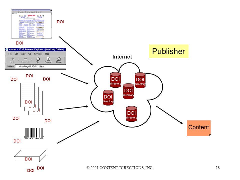 © 2001 CONTENT DIRECTIONS, INC.17 DOI directory URL Content Publisher DOI directory DOI directory DOI