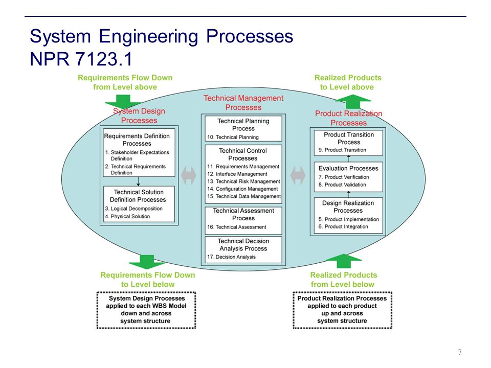 System Engineering Processes NPR 7123.1 7