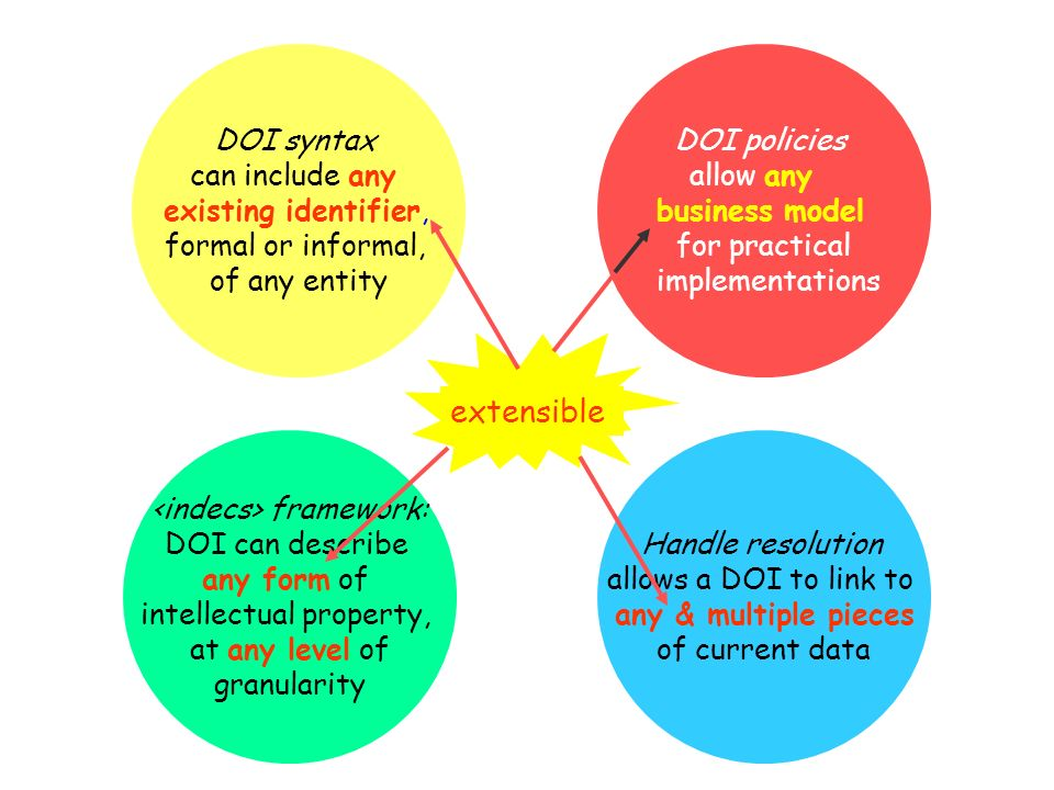 framework: DOI can describe any form of intellectual property, at any level of granularity Handle resolution allows a DOI to link to any & multiple pi