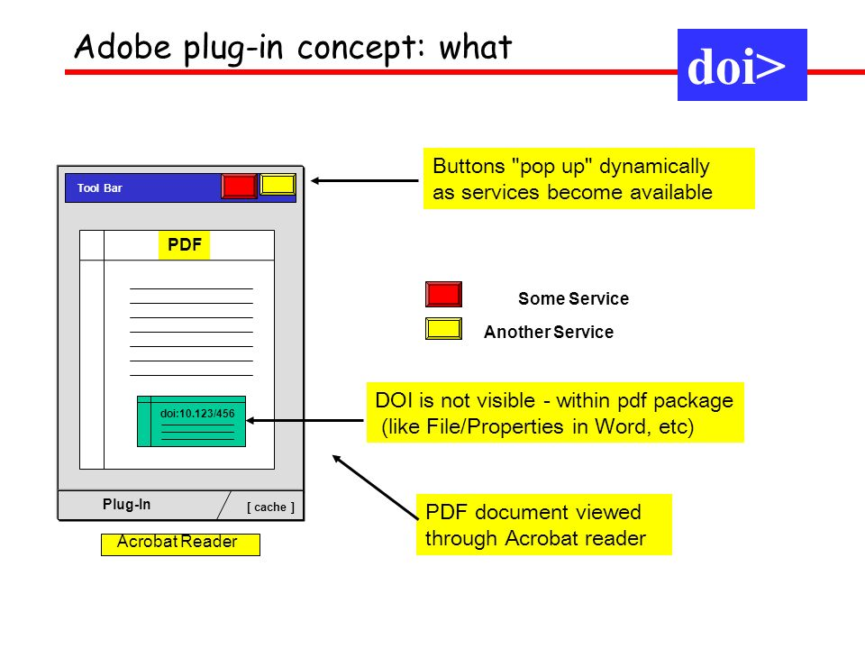 PDF Tool Bar Plug-In [ cache ] doi:10.123/456 Acrobat Reader Some Service Another Service DOI is not visible - within pdf package (like File/Properties in Word, etc) Buttons pop up dynamically as services become available doi> Adobe plug-in concept: what PDF document viewed through Acrobat reader doi>