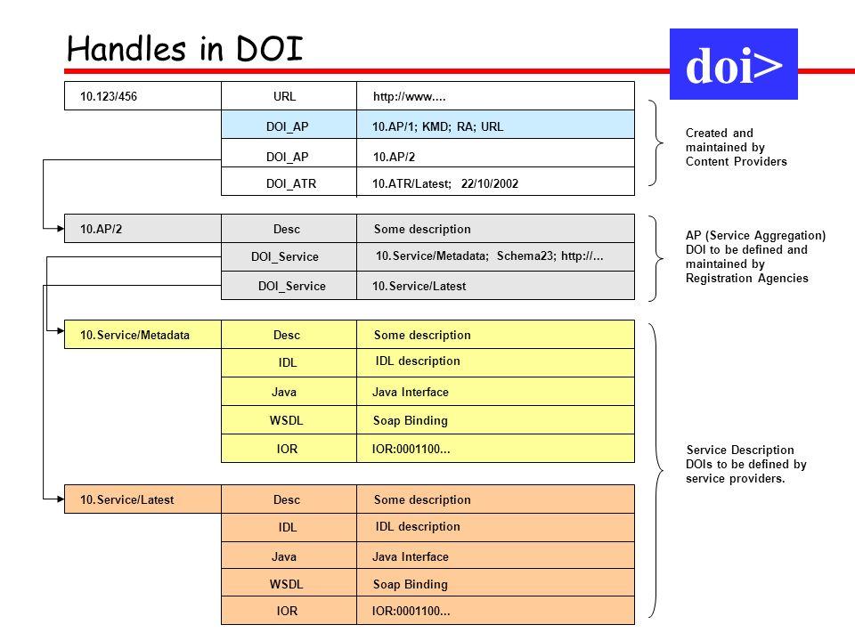 10.AP/2DescSome description DOI_Service 10.Service/Metadata; Schema23; http://... DOI_Service10.Service/Latest Created and maintained by Content Provi