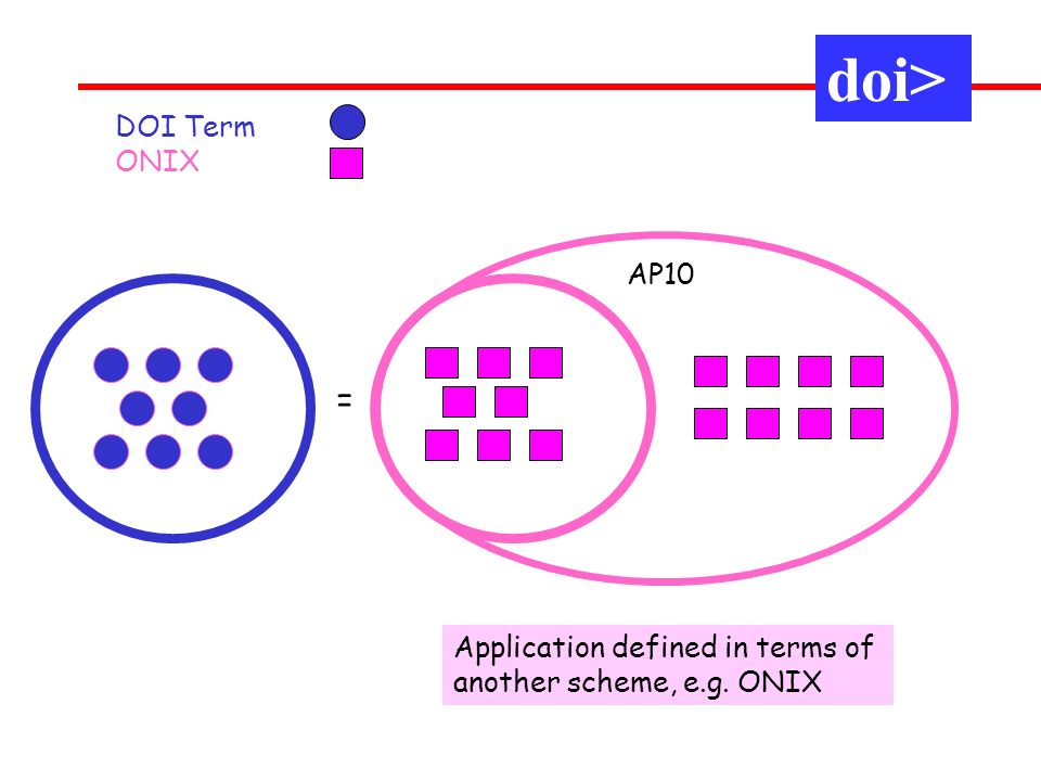 AP10 Application defined in terms of another scheme, e.g. ONIX DOI Term ONIX doi> =