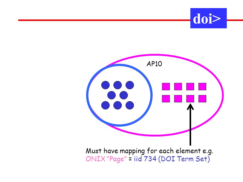 AP10 Must have mapping for each element e.g. ONIX Page = iid 734 (DOI Term Set) doi>