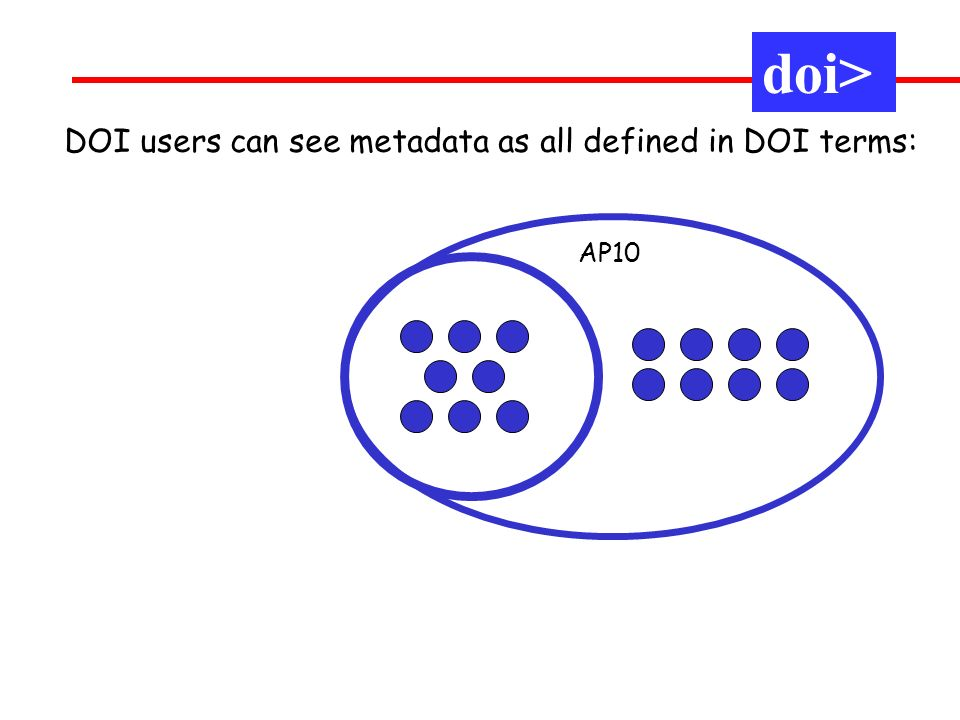 doi> AP10 DOI users can see metadata as all defined in DOI terms:
