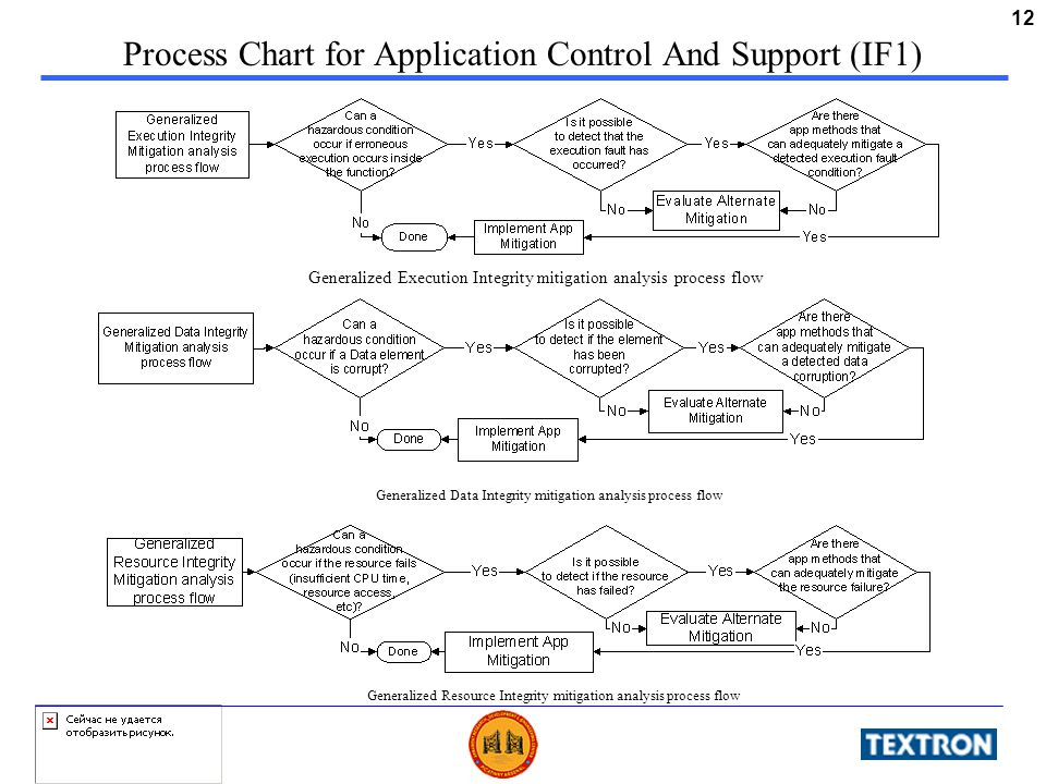 12 Process Chart for Application Control And Support (IF1) Generalized Execution Integrity mitigation analysis process flow Generalized Data Integrity