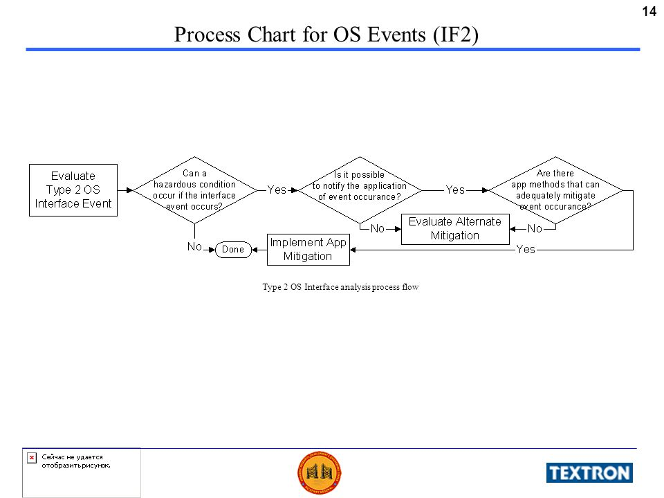 14 Process Chart for OS Events (IF2) Type 2 OS Interface analysis process flow