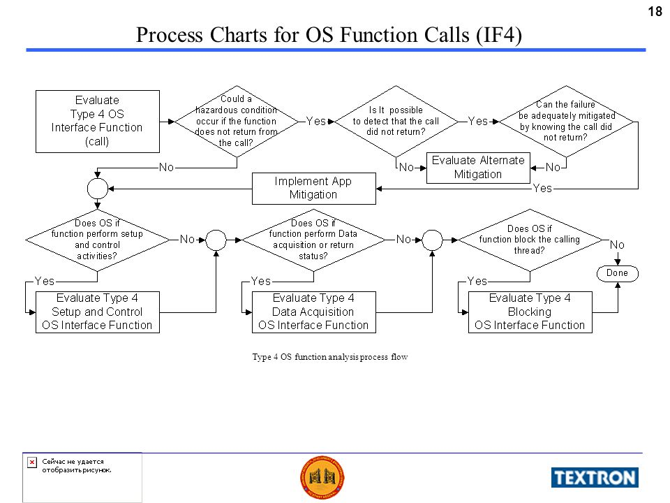 18 Process Charts for OS Function Calls (IF4) Type 4 OS function analysis process flow