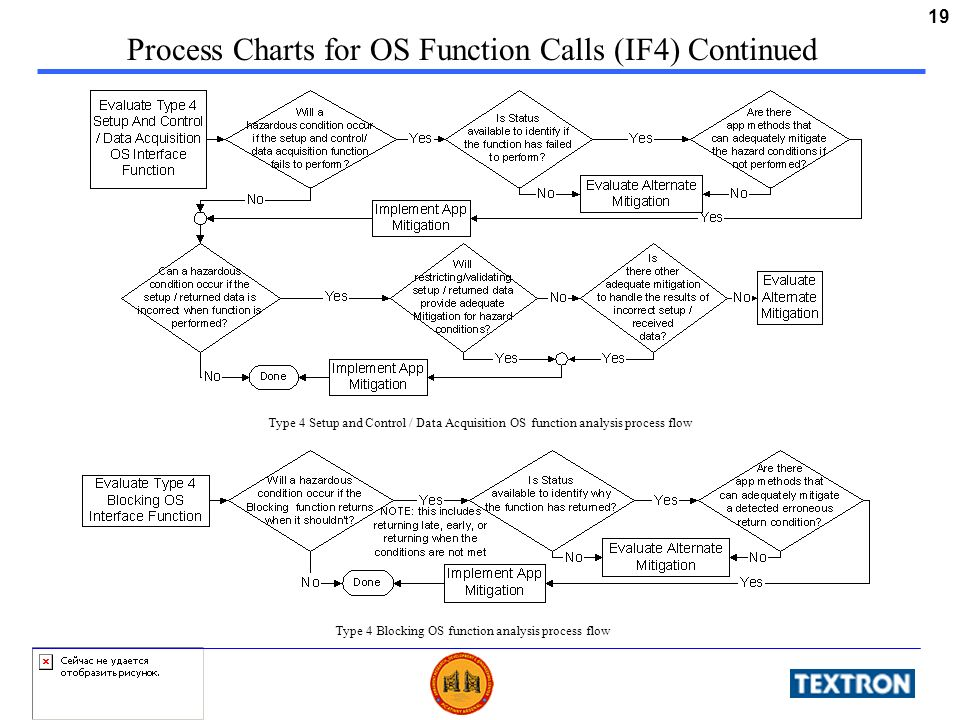 19 Process Charts for OS Function Calls (IF4) Continued Type 4 Blocking OS function analysis process flow Type 4 Setup and Control / Data Acquisition
