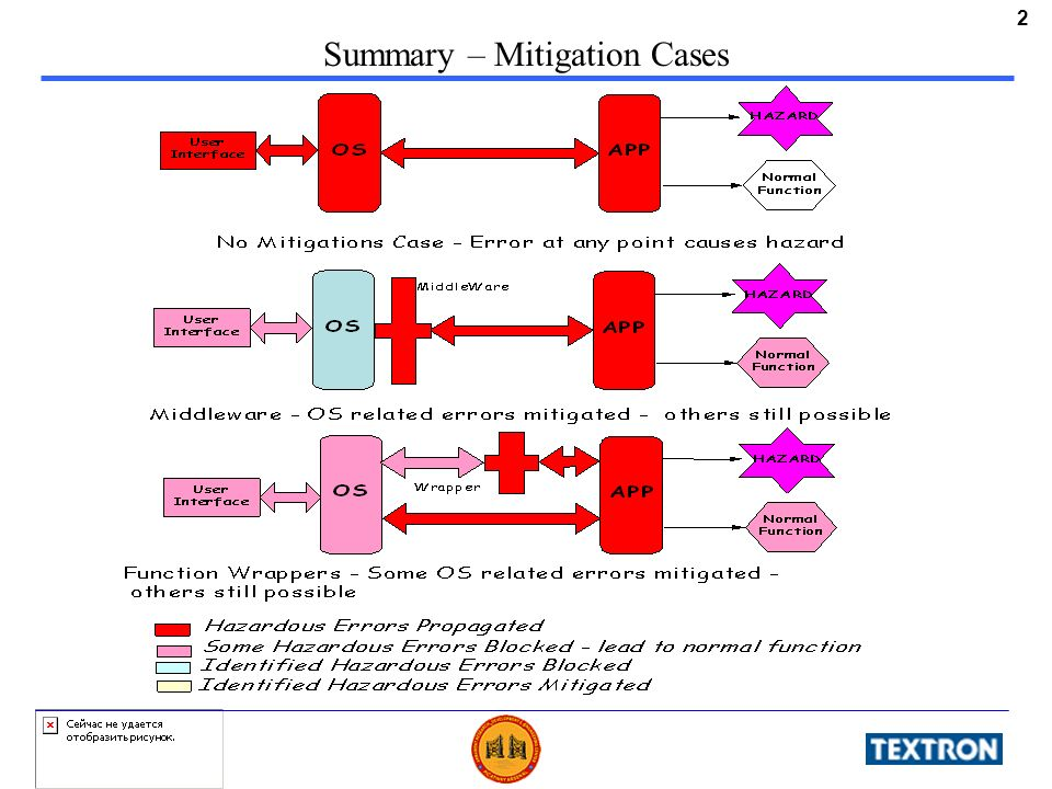 2 Summary – Mitigation Cases