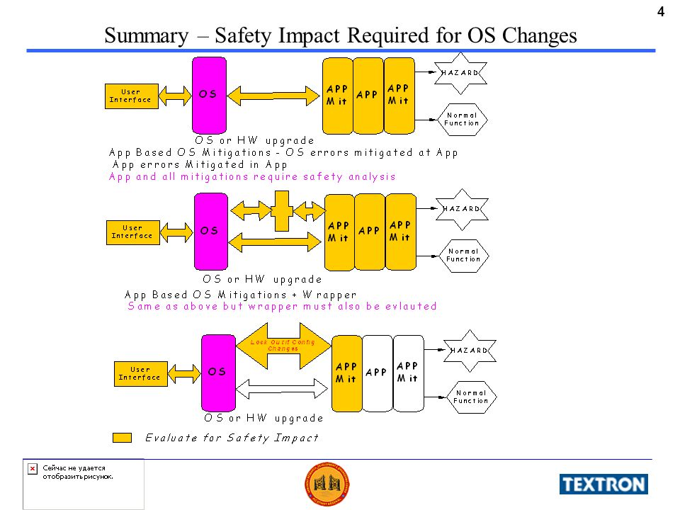 4 Summary – Safety Impact Required for OS Changes
