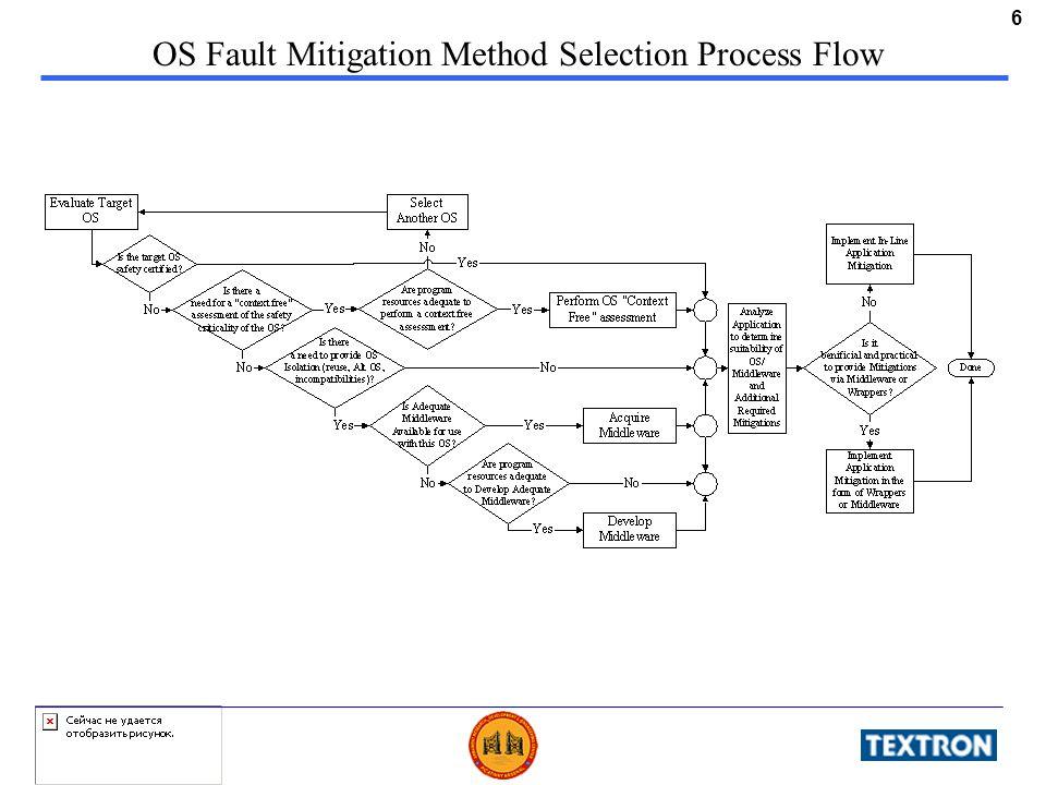 6 OS Fault Mitigation Method Selection Process Flow