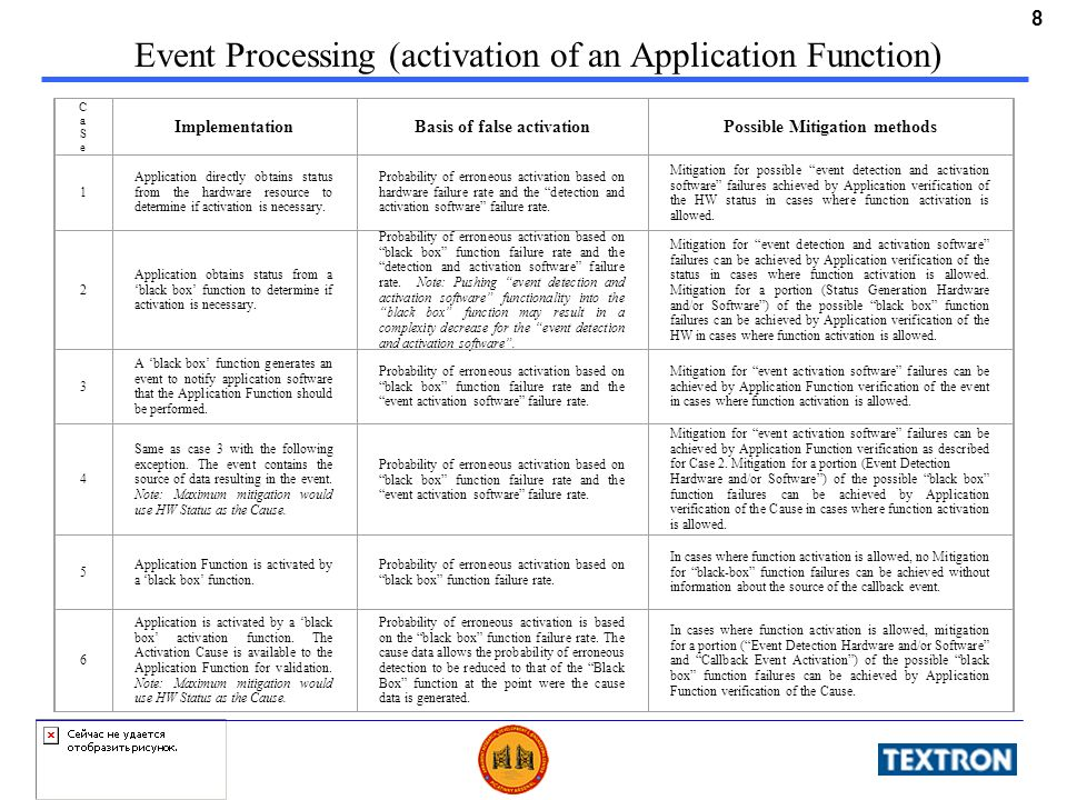 8 Event Processing (activation of an Application Function) CaSeCaSe ImplementationBasis of false activationPossible Mitigation methods 1 Application d