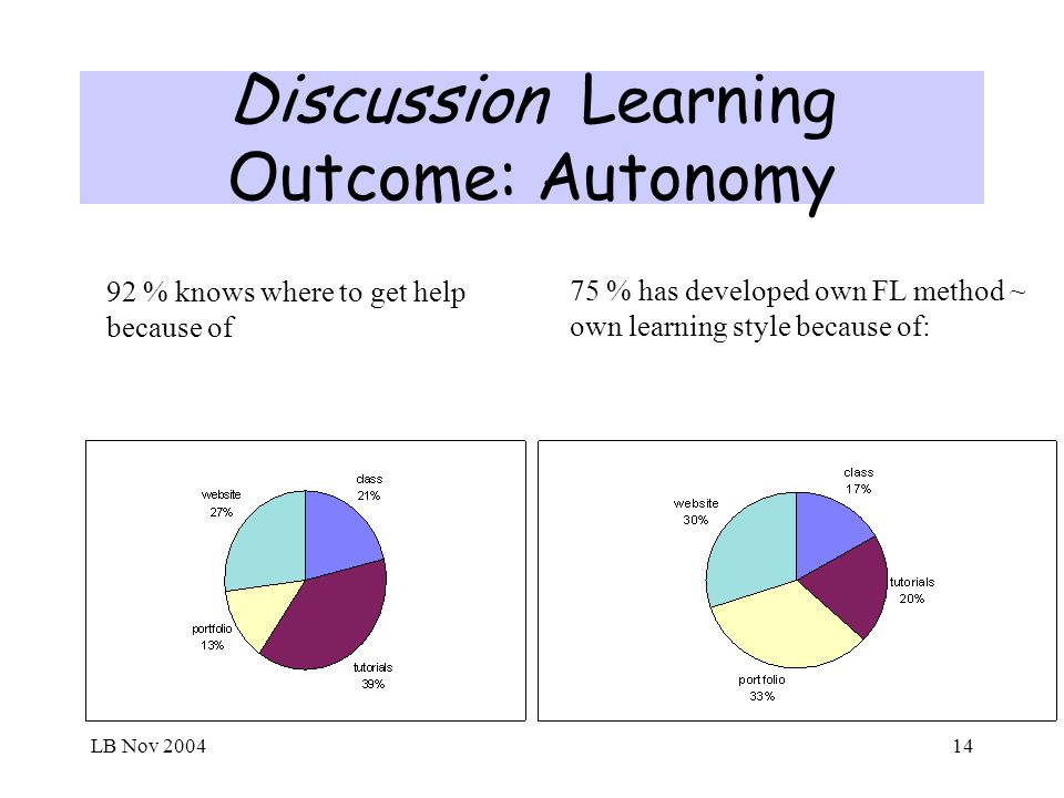 LB Nov 200414 Discussion Learning Outcome: Autonomy 92 % knows where to get help because of 75 % has developed own FL method ~ own learning style beca