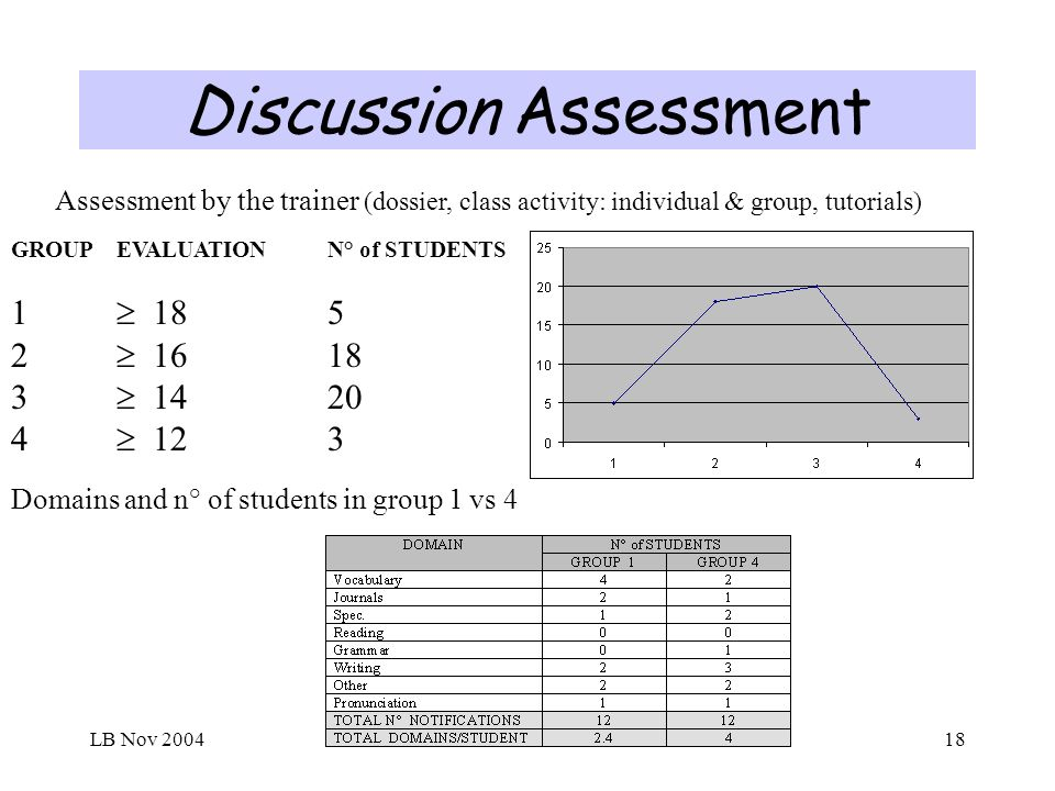 LB Nov 200418 Discussion Assessment GROUPEVALUATIONN° of STUDENTS 1 185 2 1618 3 1420 4 123 Assessment by the trainer (dossier, class activity: individual & group, tutorials) Domains and n° of students in group 1 vs 4