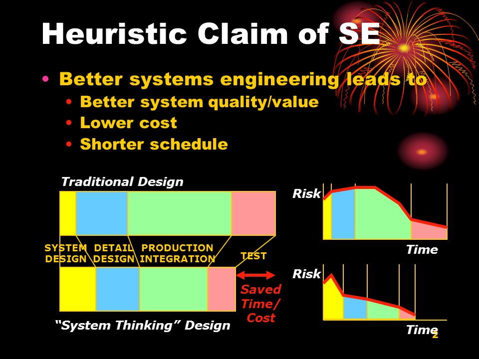 2 Heuristic Claim of SE Better systems engineering leads to Better system quality/value Lower cost Shorter schedule SYSTEM DESIGN DETAIL DESIGN PRODUC